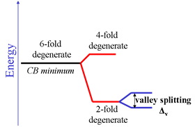a line diagram of silicon valley splitting